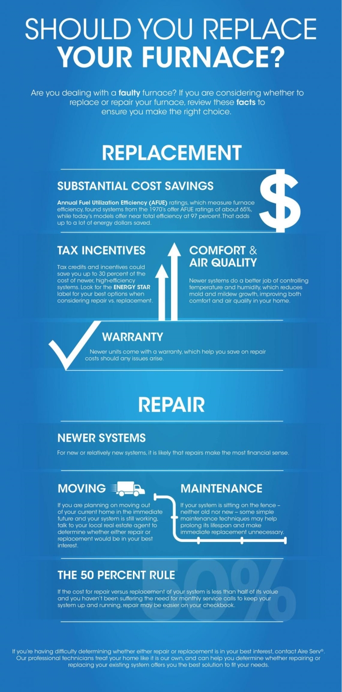 Should I replace my furnace infographic from Aire Serv