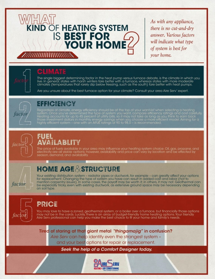 What kind of heating system is best for your home infographic