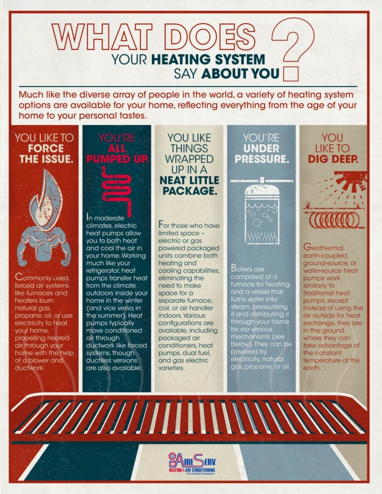 What does your heating system say about you infographic